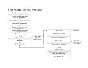 denver-relo-home-selling-steps